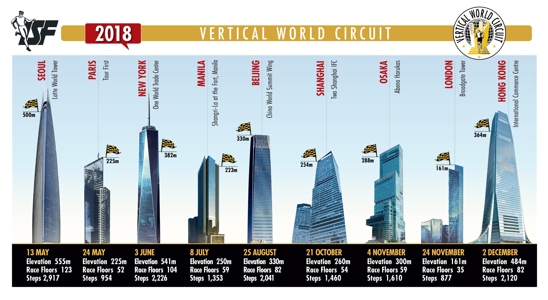 2018VWCは世界10都市で開催される ©VWC