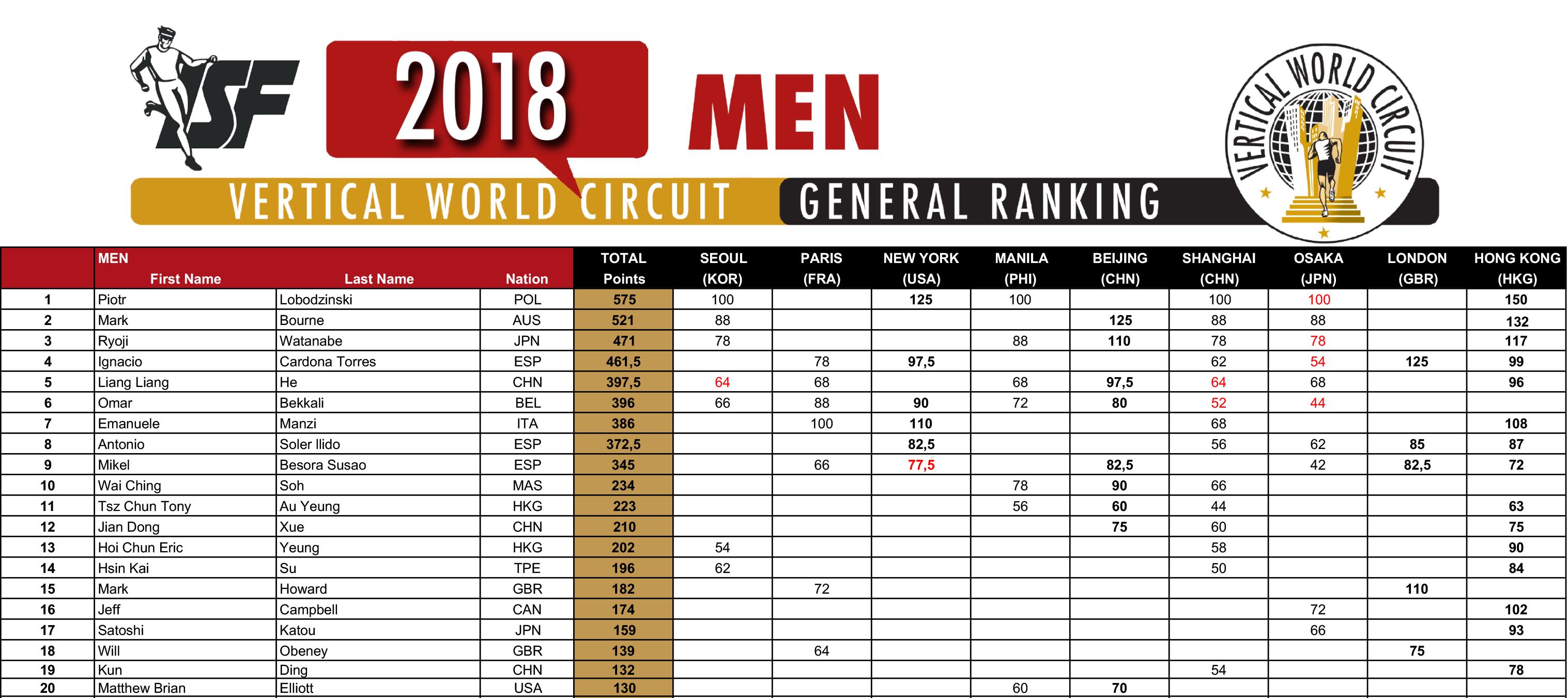 2018_VWC_Ranking_HONG-KONG_M-1-1