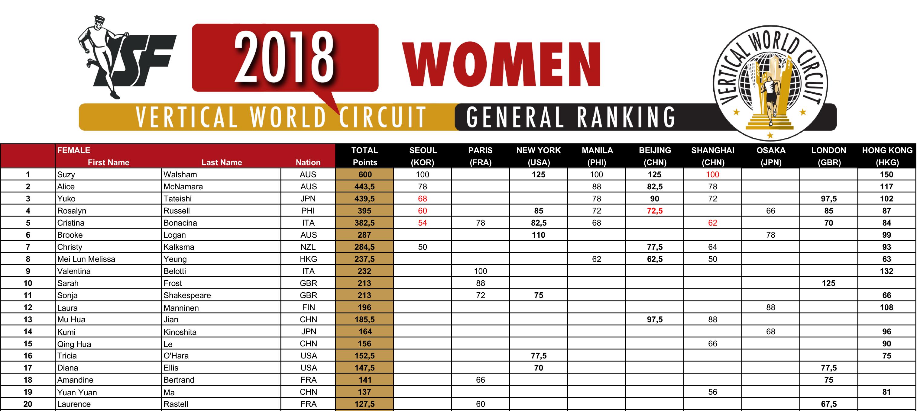 2018_VWC_Ranking_HONG-KONG_W-1-1