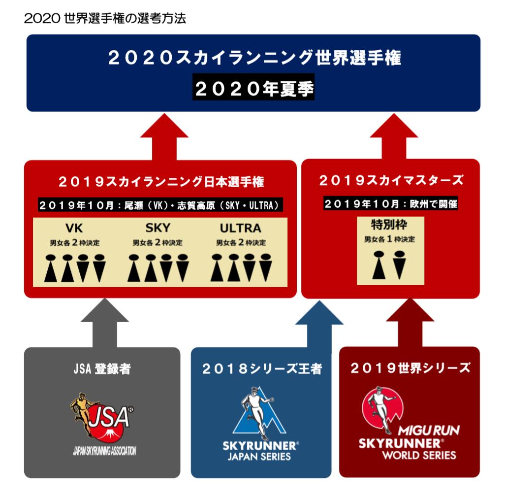 2020世界選手権の代表選考レースでもある