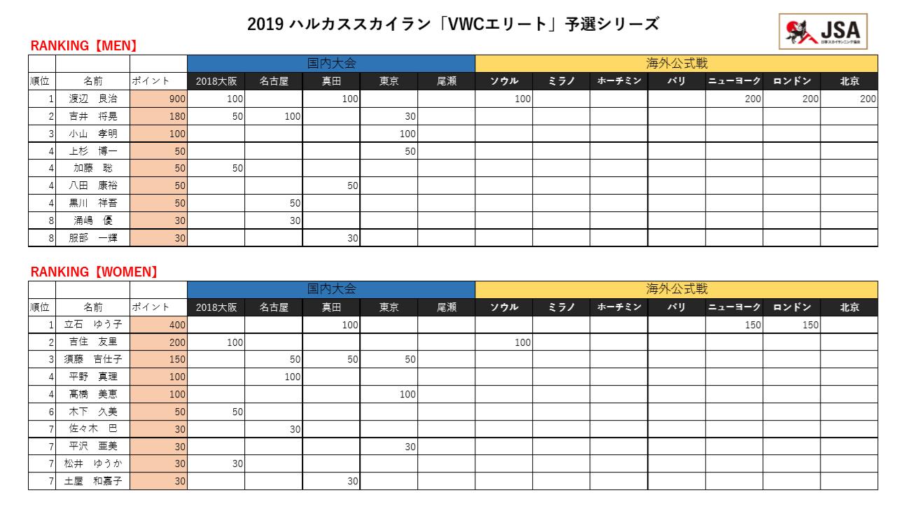 ハルカススカイラン予選シリーズランキング表